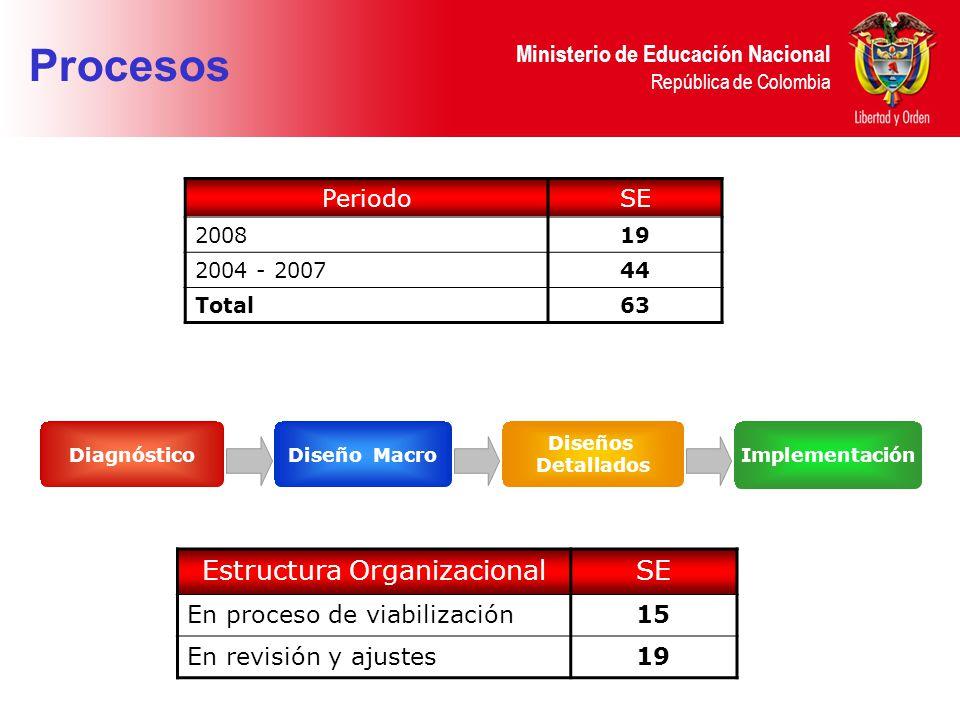 Ministerio de Educación Nacional República de Colombia DiagnósticoDiseño Macro Implementación Diseños Detallados Procesos PeriodoSE 200819 2004 - 200744 Total63 Estructura OrganizacionalSE En proceso de viabilización15 En revisión y ajustes19
