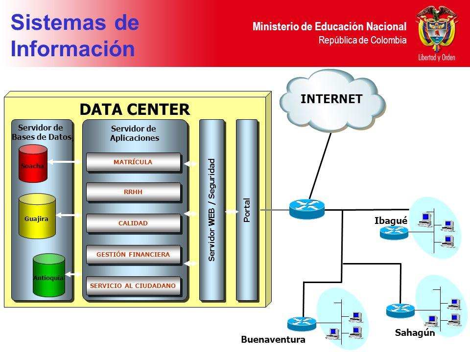 Ministerio de Educación Nacional República de Colombia Sistemas de Información DESARROLLO DE LOS SISTEMAS MISIONALES DESARROLLO DE LOS SISTEMAS MISION