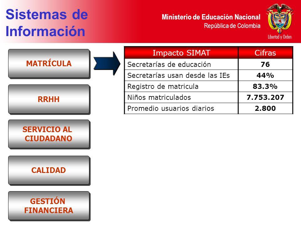 Ministerio de Educación Nacional República de Colombia Sistemas de Información Impacto SIMATCifras Secretarías de educación76 Secretarías usan desde las IEs44% Registro de matricula83.3% Niños matriculados7.753.207 Promedio usuarios diarios2.800 RRHH MATRÍCULA SERVICIO AL CIUDADANO SERVICIO AL CIUDADANO CALIDAD GESTIÓN FINANCIERA GESTIÓN FINANCIERA
