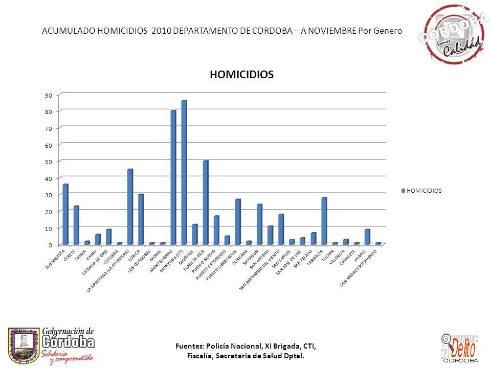 ACUMULADO HOMICIDIOS 2010 DEPARTAMENTO DE CORDOBA – A NOVIEMBRE Por Genero Fuentes: Policía Nacional, XI Brigada, CTI, Fiscalía, Secretaria de Salud D