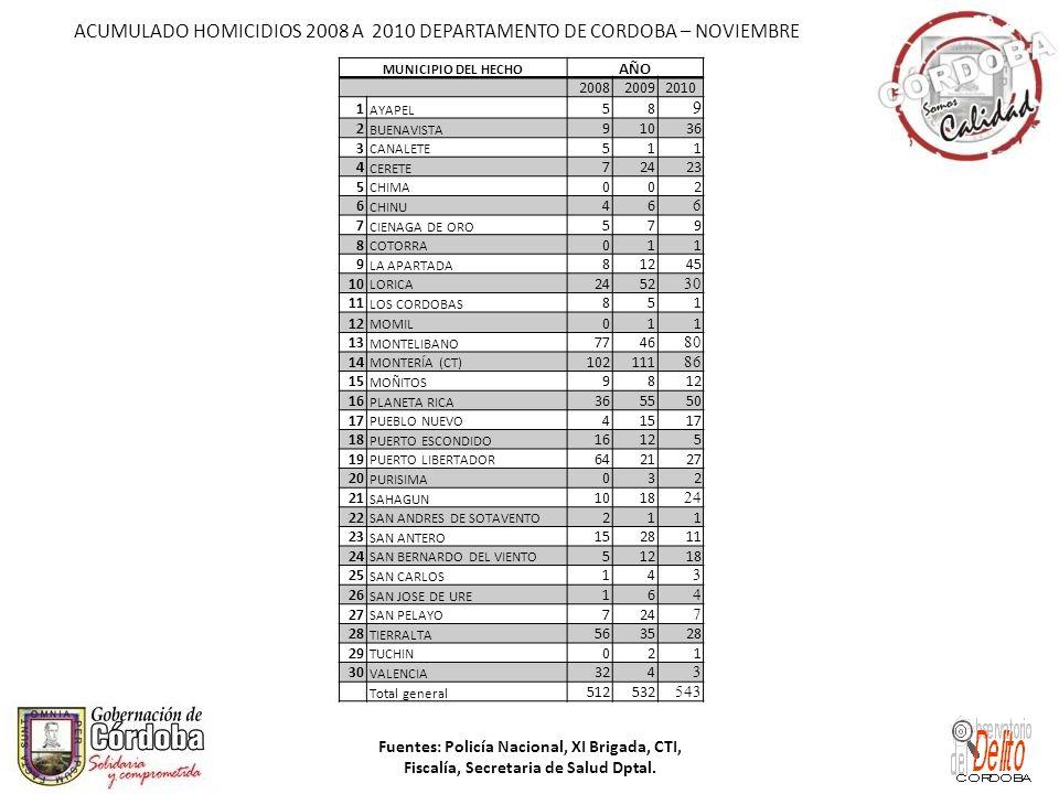 ACUMULADO HOMICIDIOS 2008 A 2010 DEPARTAMENTO DE CORDOBA – NOVIEMBRE Fuentes: Policía Nacional, XI Brigada, CTI, Fiscalía, Secretaria de Salud Dptal.