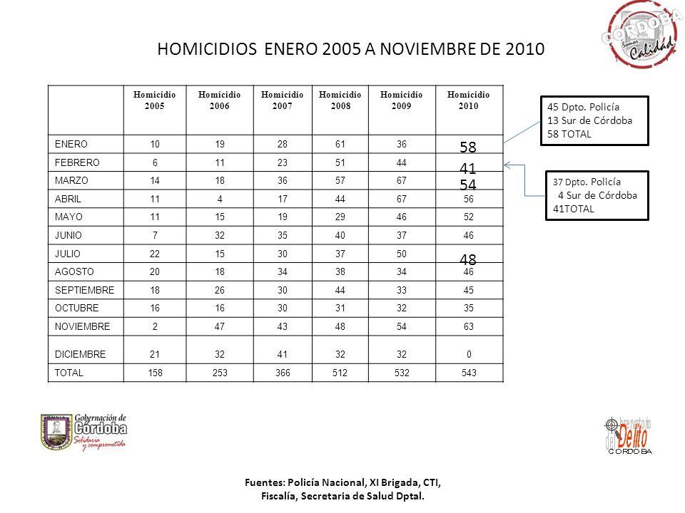 HOMICIDIOS ENERO 2005 A NOVIEMBRE DE 2010 Fuentes: Policía Nacional, XI Brigada, CTI, Fiscalía, Secretaria de Salud Dptal. Homicidio 2005 Homicidio 20