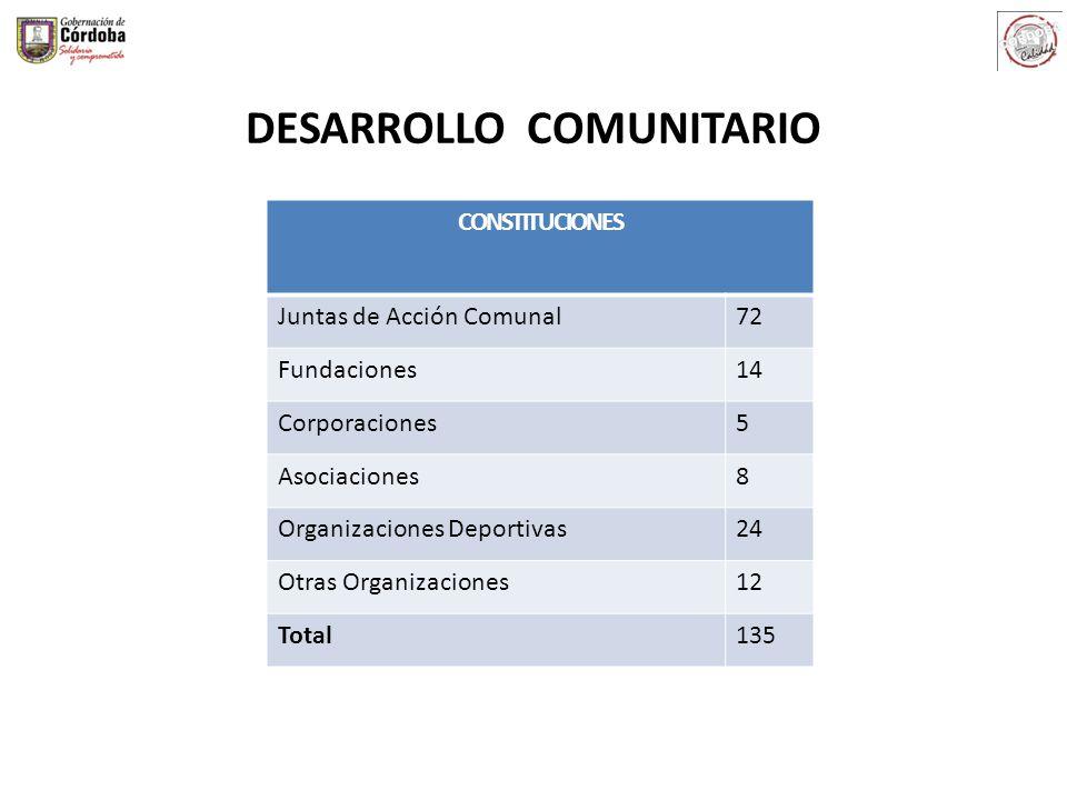 DESARROLLO COMUNITARIO CONSTITUCIONES Juntas de Acción Comunal72 Fundaciones14 Corporaciones5 Asociaciones8 Organizaciones Deportivas24 Otras Organiza