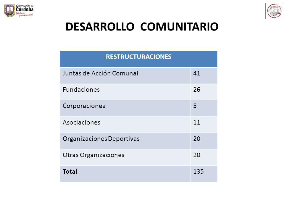 DESARROLLO COMUNITARIO RESTRUCTURACIONES Juntas de Acción Comunal41 Fundaciones26 Corporaciones5 Asociaciones11 Organizaciones Deportivas20 Otras Orga