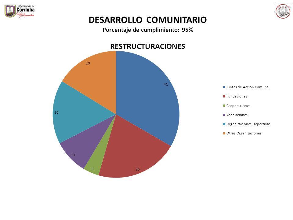 DESARROLLO COMUNITARIO Porcentaje de cumplimiento: 95% RESTRUCTURACIONES