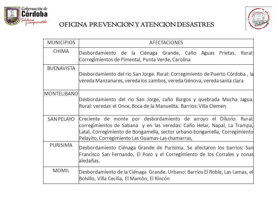 MUNICIPIOSAFECTACIONES CHIMA Desbordamiento de la Ciénaga Grande, Caño Aguas Prietas. Rural: Corregimientos de Pimental, Punta Verde, Carolina BUENAVI