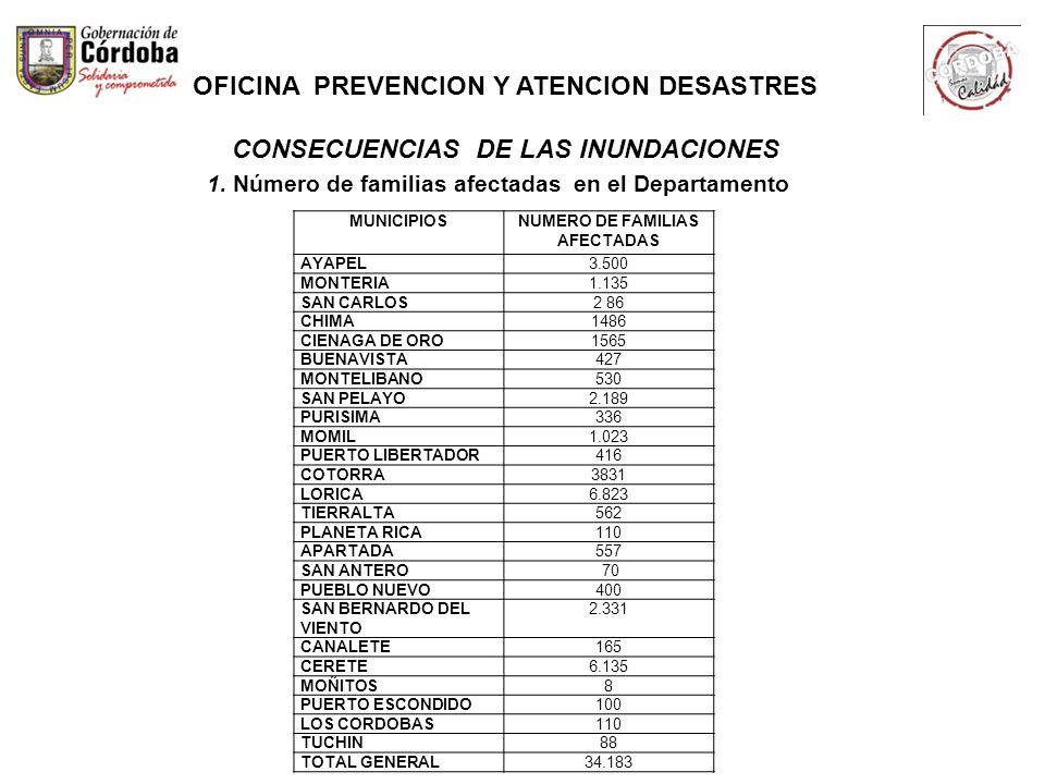 1. Número de familias afectadas en el Departamento MUNICIPIOSNUMERO DE FAMILIAS AFECTADAS AYAPEL3.500 MONTERIA1.135 SAN CARLOS2 86 CHIMA1486 CIENAGA D