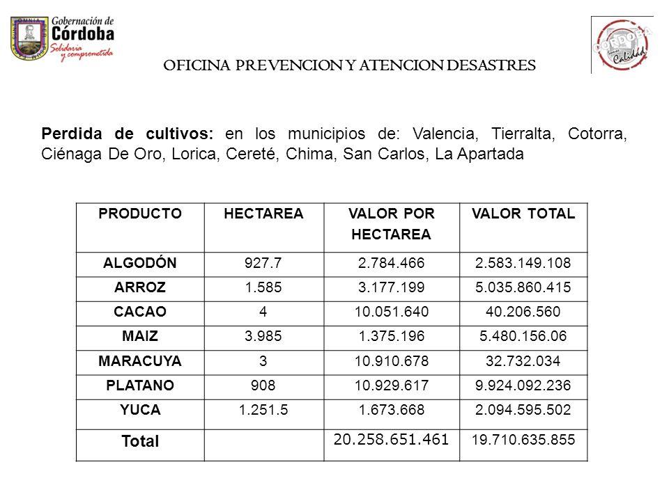 Perdida de cultivos: en los municipios de: Valencia, Tierralta, Cotorra, Ciénaga De Oro, Lorica, Cereté, Chima, San Carlos, La Apartada PRODUCTOHECTAR