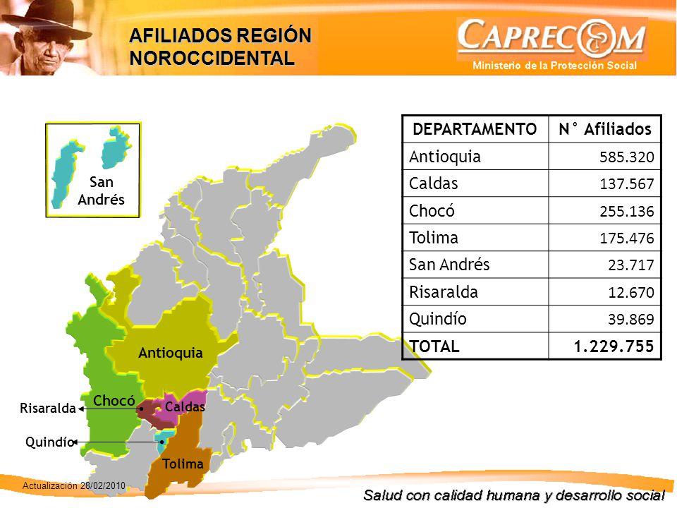 San Andrés Antioquia Chocó Quindío Tolima Caldas Risaralda DEPARTAMENTON° Afiliados Antioquia 585.320 Caldas 137.567 Chocó 255.136 Tolima 175.476 San Andrés 23.717 Risaralda 12.670 Quindío 39.869 TOTAL1.229.755 AFILIADOS REGIÓN NOROCCIDENTAL Actualización 28/02/2010