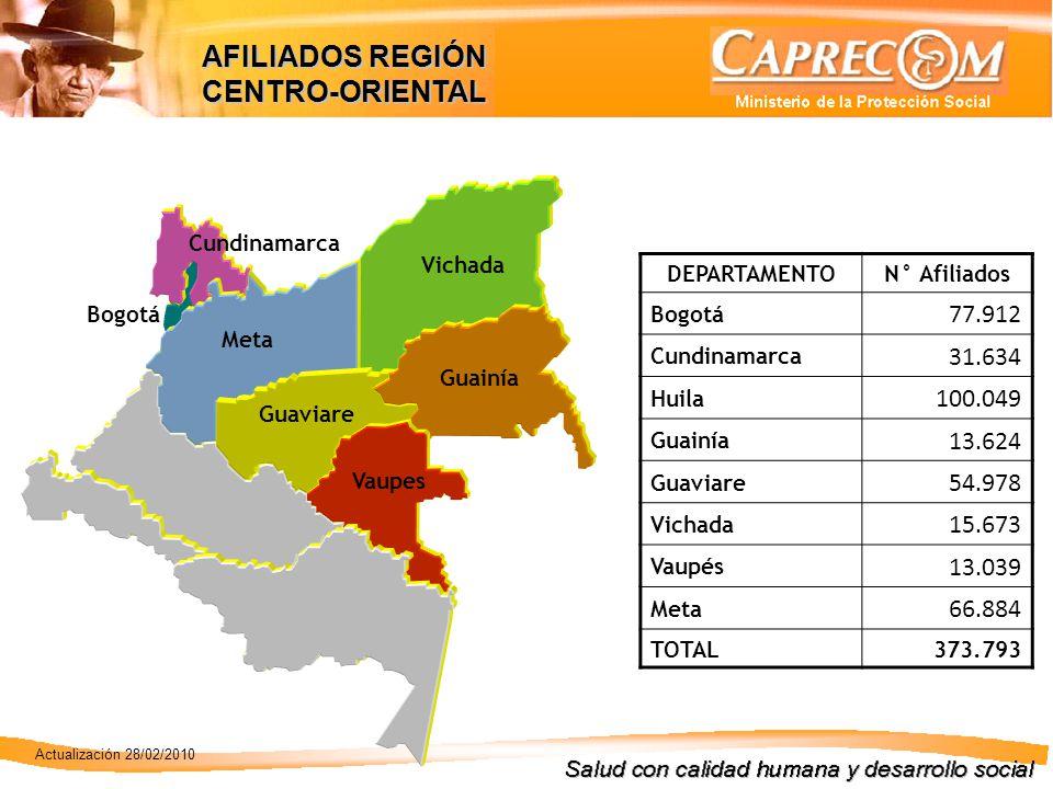DEPARTAMENTON° Afiliados Bogotá 77.912 Cundinamarca 31.634 Huila 100.049 Guainía 13.624 Guaviare 54.978 Vichada 15.673 Vaupés 13.039 Meta 66.884 TOTAL373.793 Cundinamarca Meta Vichada Guaviare Vaupes Guainía Bogotá AFILIADOS REGIÓN CENTRO-ORIENTAL Actualización 28/02/2010