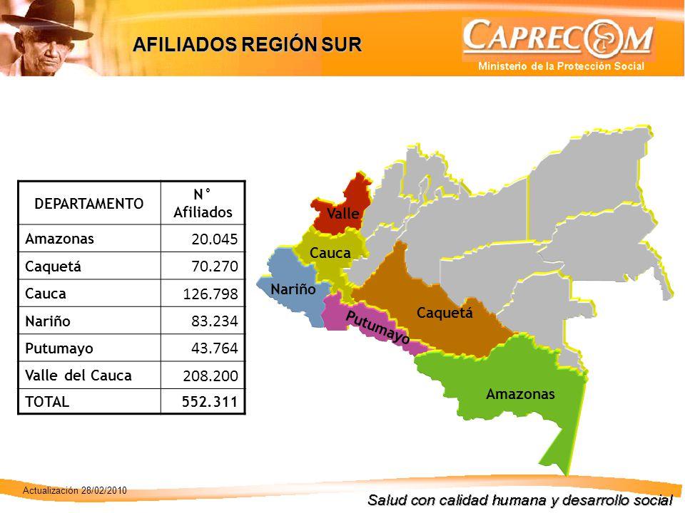 DEPARTAMENTO N° Afiliados Amazonas 20.045 Caquetá 70.270 Cauca 126.798 Nariño 83.234 Putumayo 43.764 Valle del Cauca 208.200 TOTAL552.311 Amazonas Caquetá Putumayo Nariño Cauca Valle AFILIADOS REGIÓN SUR Actualización 28/02/2010
