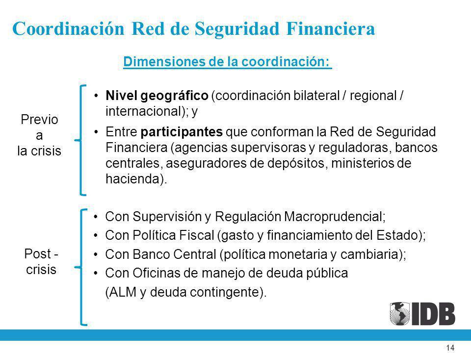 14 Coordinación Red de Seguridad Financiera Previo a la crisis Dimensiones de la coordinación: Nivel geográfico (coordinación bilateral / regional / i