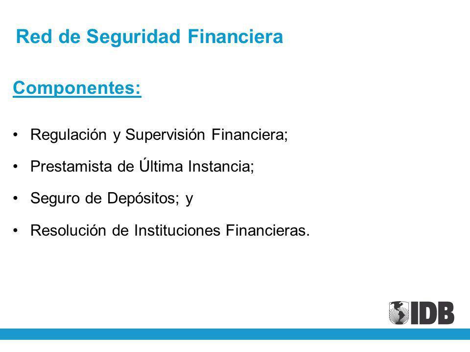 Red de Seguridad Financiera Componentes: Regulación y Supervisión Financiera; Prestamista de Última Instancia; Seguro de Depósitos; y Resolución de In