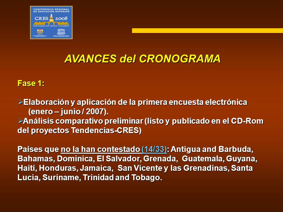 AVANCES del CRONOGRAMA Fase 1: Elaboración y aplicación de la primera encuesta electrónica Elaboración y aplicación de la primera encuesta electrónica