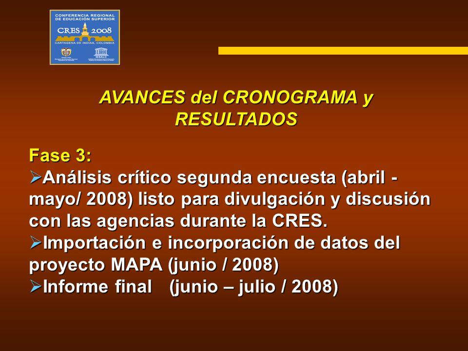 AVANCES del CRONOGRAMA y RESULTADOS Fase 3: Análisis crítico segunda encuesta (abril - mayo/ 2008) listo para divulgación y discusión con las agencias