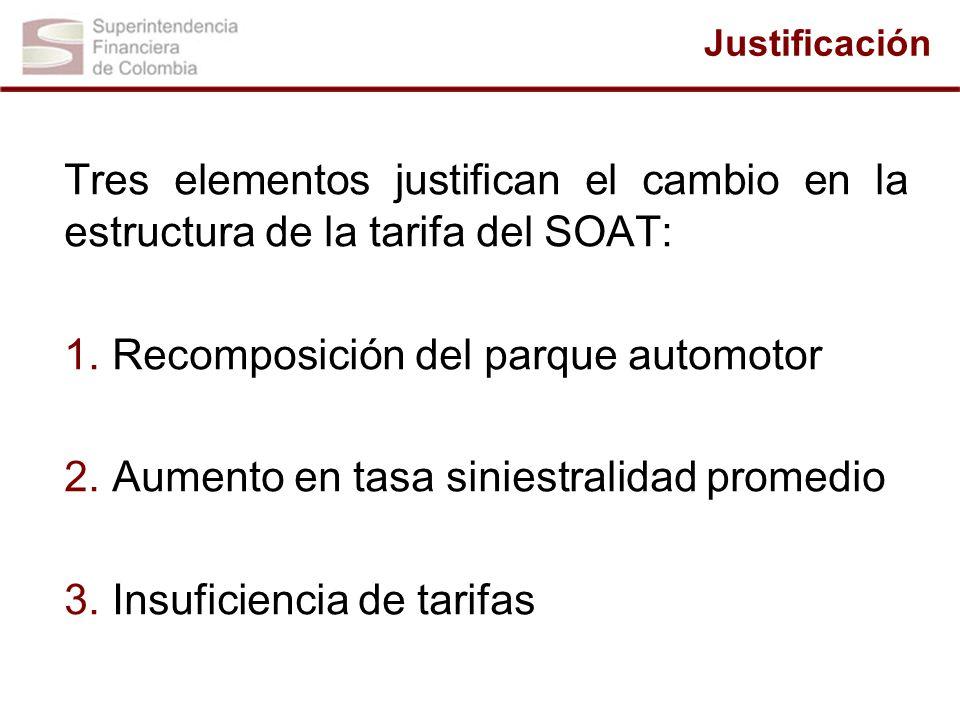 Justificación Tres elementos justifican el cambio en la estructura de la tarifa del SOAT: 1. Recomposición del parque automotor 2. Aumento en tasa sin