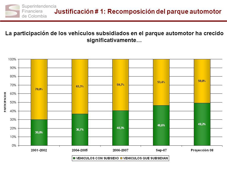 Justificación # 1: Recomposición del parque automotor La participación de los vehículos subsidiados en el parque automotor ha crecido significativamen