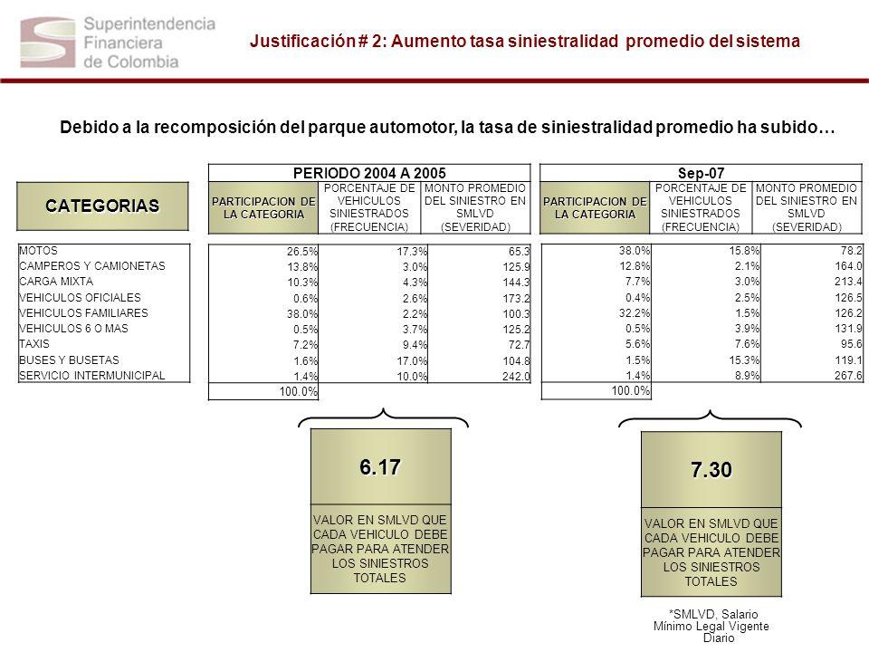 Justificación # 3: Tarifas insuficientes COMPARACION TARIFAS GLOBALES TENIENDO EN CUENTA LA CONFORMACION ACTUAL DEL PARQUE AUTOMOTOR (NO INCLUYE APORTE 50% EXTRA AL FOSYGA) 0 5 10 15 20 25 30 35 40 45 MOTOS CAMPEROS YCAMIONETAS CARGA MIXTA OFICIALES ESPECIALES VEHICULOS FAMILIARES VEHICULOS 6 o más pasajeros AUTOS NEGOCIOS Y TAXIS BUSES Y BUSETAS URBANOS SERVICIO PUBLICO INTERMUNIPAL TOTAL PARQUE EN SMLVD PRIMA VIGENTE GLOBAL (LO QUE PAGA) PRIMA DEL ESTUDIO GLOBAL (LO QUE DEBE PAGAR)