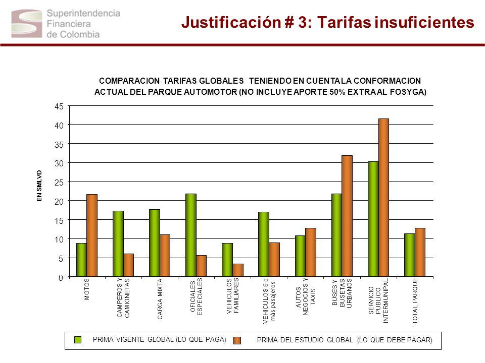Justificación # 3: Tarifas insuficientes COMPARACION TARIFAS GLOBALES TENIENDO EN CUENTA LA CONFORMACION ACTUAL DEL PARQUE AUTOMOTOR (NO INCLUYE APORT