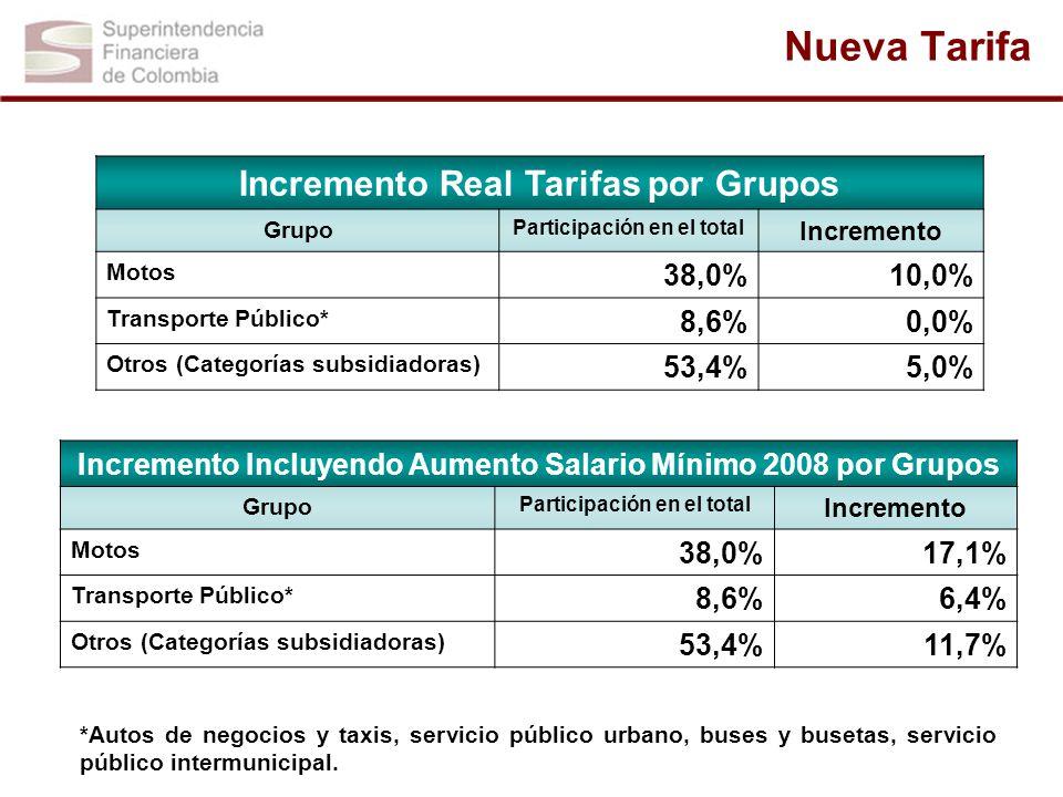 Nueva Tarifa *Autos de negocios y taxis, servicio público urbano, buses y busetas, servicio público intermunicipal. Incremento Real Tarifas por Grupos