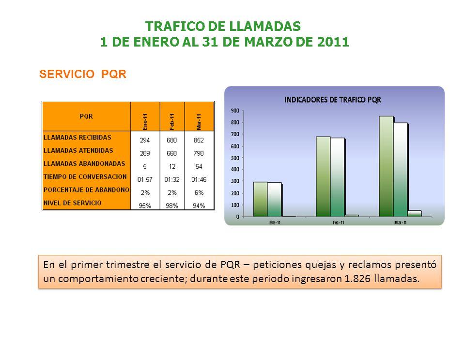 TRAFICO DE LLAMADAS 1 DE ENERO AL 31 DE MARZO DE 2011 SERVICIO PQR En el primer trimestre el servicio de PQR – peticiones quejas y reclamos presentó un comportamiento creciente; durante este periodo ingresaron 1.826 llamadas.