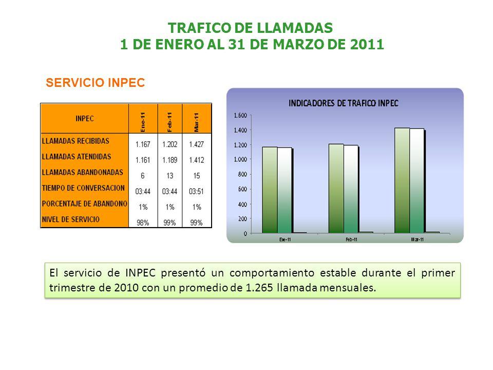 TRAFICO DE LLAMADAS 1 DE ENERO AL 31 DE MARZO DE 2011 SERVICIO INPEC El servicio de INPEC presentó un comportamiento estable durante el primer trimestre de 2010 con un promedio de 1.265 llamada mensuales.