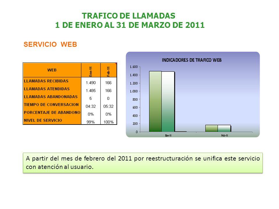 TRAFICO DE LLAMADAS 1 DE ENERO AL 31 DE MARZO DE 2011 SERVICIO WEB A partir del mes de febrero del 2011 por reestructuración se unifica este servicio con atención al usuario.