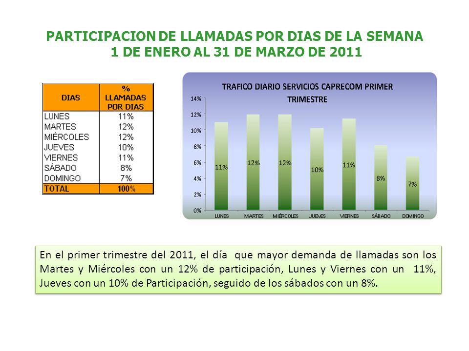 PARTICIPACION DE LLAMADAS POR DIAS DE LA SEMANA 1 DE ENERO AL 31 DE MARZO DE 2011 En el primer trimestre del 2011, el día que mayor demanda de llamadas son los Martes y Miércoles con un 12% de participación, Lunes y Viernes con un 11%, Jueves con un 10% de Participación, seguido de los sábados con un 8%.