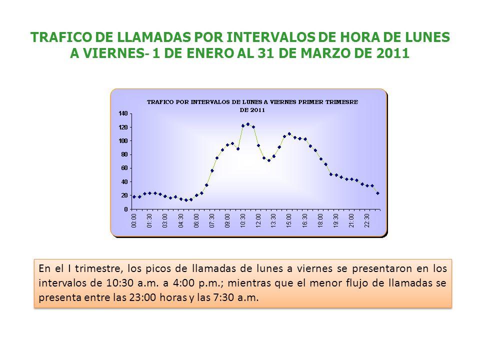 TRAFICO DE LLAMADAS POR INTERVALOS DE HORA DE LUNES A VIERNES - 1 DE ENERO AL 31 DE MARZO DE 2011 En el I trimestre, los picos de llamadas de lunes a viernes se presentaron en los intervalos de 10:30 a.m.