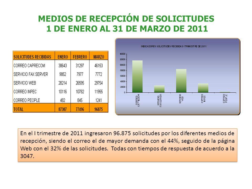 MEDIOS DE RECEPCIÓN DE SOLICITUDES 1 DE ENERO AL 31 DE MARZO DE 2011 En el I trimestre de 2011 ingresaron 96.875 solicitudes por los diferentes medios de recepción, siendo el correo el de mayor demanda con el 44%, seguido de la página Web con el 32% de las solicitudes.