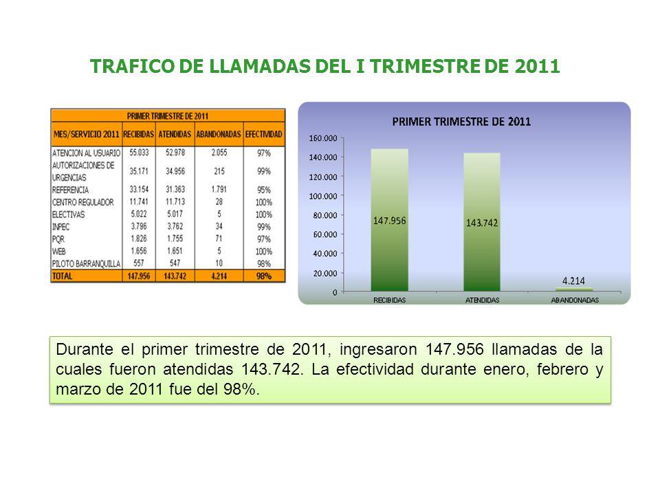 TRAFICO DE LLAMADAS DEL I TRIMESTRE DE 2011 Durante el primer trimestre de 2011, ingresaron 147.956 llamadas de la cuales fueron atendidas 143.742. La