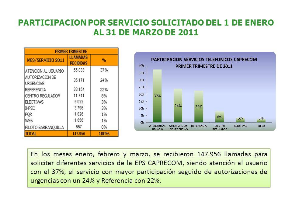 PARTICIPACION POR SERVICIO SOLICITADO DEL 1 DE ENERO AL 31 DE MARZO DE 2011 En los meses enero, febrero y marzo, se recibieron 147.956 llamadas para solicitar diferentes servicios de la EPS CAPRECOM, siendo atención al usuario con el 37%, el servicio con mayor participación seguido de autorizaciones de urgencias con un 24% y Referencia con 22%.