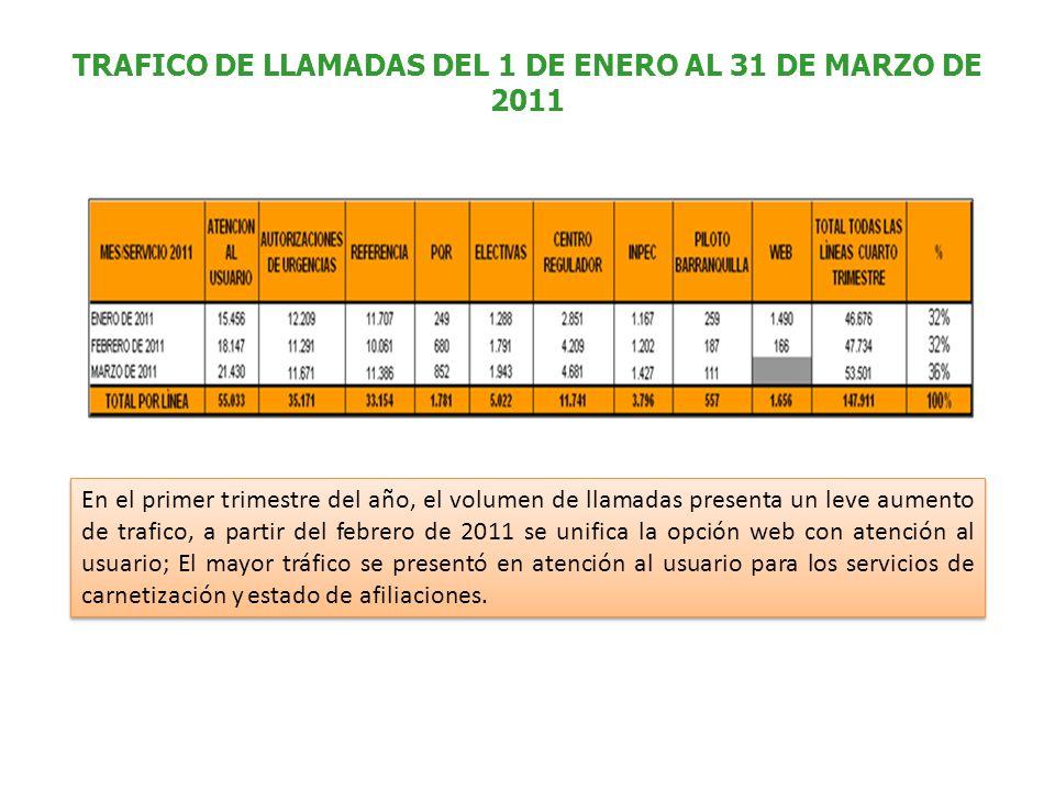 TRAFICO DE LLAMADAS DEL 1 DE ENERO AL 31 DE MARZO DE 2011 En el primer trimestre del año, el volumen de llamadas presenta un leve aumento de trafico,