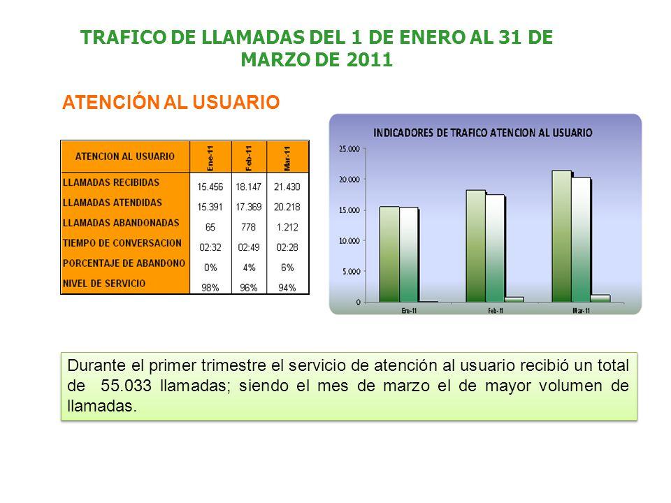 TRAFICO DE LLAMADAS DEL 1 DE ENERO AL 31 DE MARZO DE 2011 Durante el primer trimestre el servicio de atención al usuario recibió un total de 55.033 llamadas; siendo el mes de marzo el de mayor volumen de llamadas.