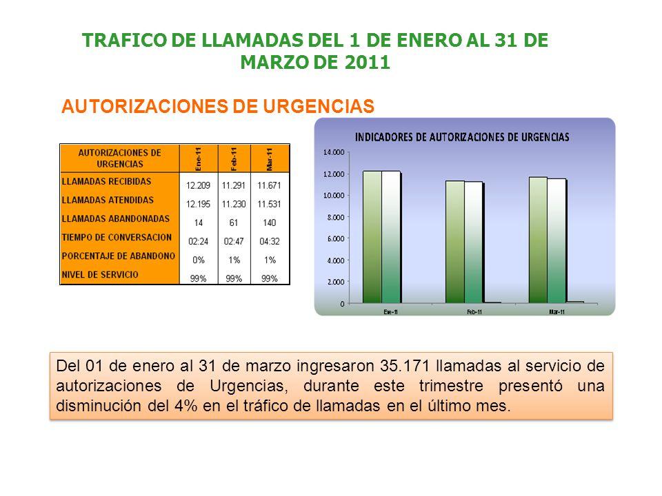 TRAFICO DE LLAMADAS DEL 1 DE ENERO AL 31 DE MARZO DE 2011 AUTORIZACIONES DE URGENCIAS Del 01 de enero al 31 de marzo ingresaron 35.171 llamadas al servicio de autorizaciones de Urgencias, durante este trimestre presentó una disminución del 4% en el tráfico de llamadas en el último mes.