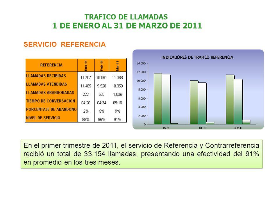 TRAFICO DE LLAMADAS 1 DE ENERO AL 31 DE MARZO DE 2011 SERVICIO REFERENCIA En el primer trimestre de 2011, el servicio de Referencia y Contrarreferencia recibió un total de 33.154 llamadas, presentando una efectividad del 91% en promedio en los tres meses.