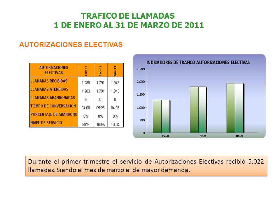TRAFICO DE LLAMADAS 1 DE ENERO AL 31 DE MARZO DE 2011 AUTORIZACIONES ELECTIVAS Durante el primer trimestre el servicio de Autorizaciones Electivas recibió 5.022 llamadas.