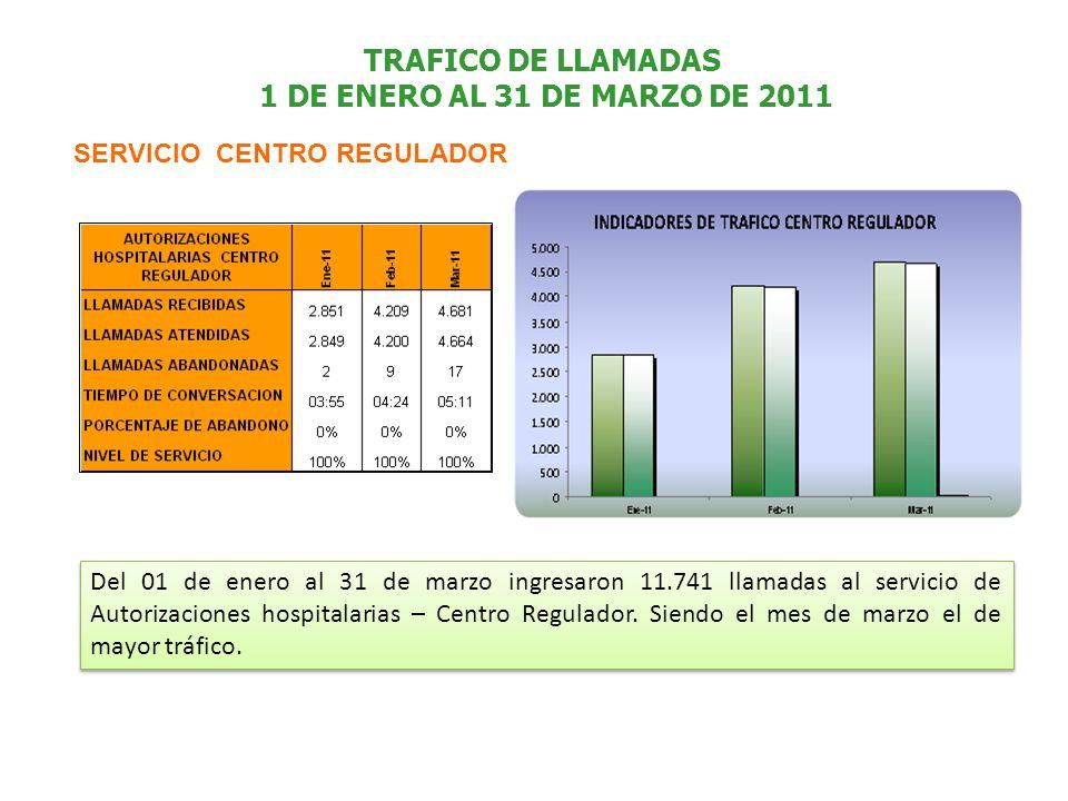 TRAFICO DE LLAMADAS 1 DE ENERO AL 31 DE MARZO DE 2011 SERVICIO CENTRO REGULADOR Del 01 de enero al 31 de marzo ingresaron 11.741 llamadas al servicio de Autorizaciones hospitalarias – Centro Regulador.