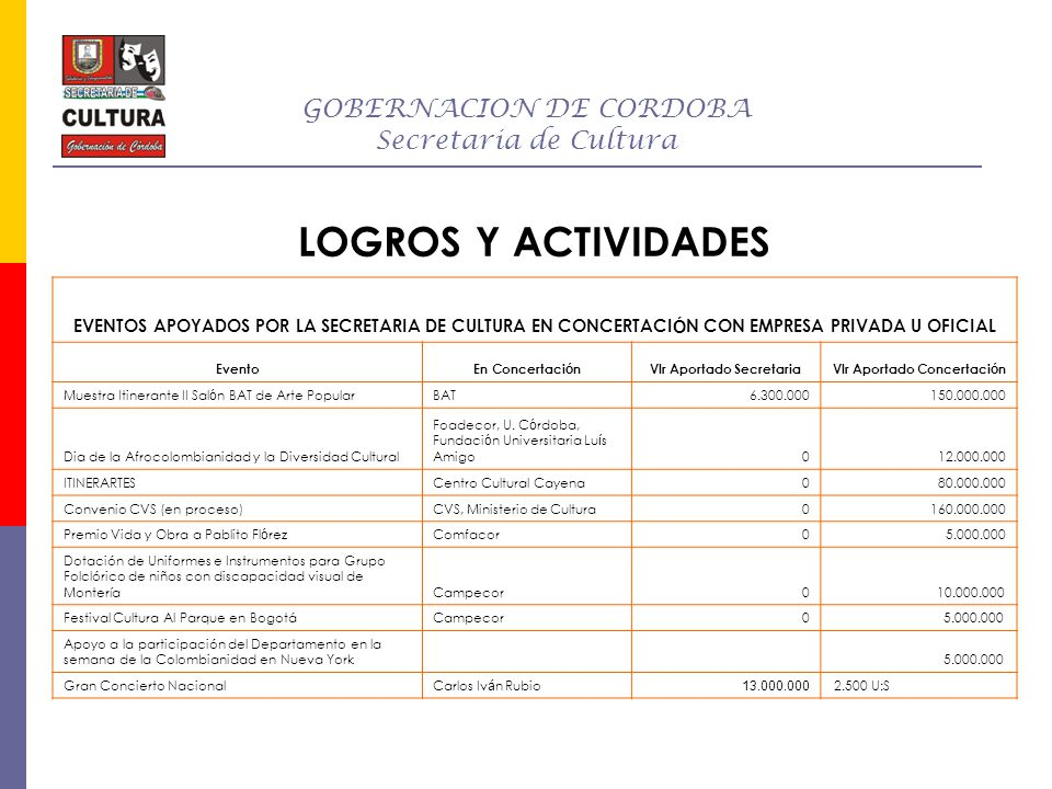 GOBERNACION DE CORDOBA Secretaria de Cultura LOGROS Y ACTIVIDADES EVENTOS APOYADOS POR LA SECRETARIA DE CULTURA EN CONCERTACI Ó N CON EMPRESA PRIVADA