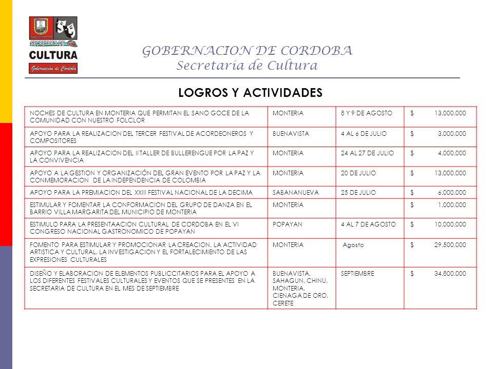 GOBERNACION DE CORDOBA Secretaria de Cultura LOGROS Y ACTIVIDADES ESTIMULO PARA LA REALIZACION DE TALLER DE FORMACION ARTISTICA Y CULTURAL PARA EL RESCATE DE LOS VALORES AFRODESCENDIENTES EN EL DEPARTAMENTO DE CORDOBA 30 municipios del departamento Octubre37.500.000 ESTIMULO PARA LA REALIZACION DE ACTIVIDADES QUE PERMITAN EL FORTALECIMIENTO DE LA IDENTIDAD CULTURAL CORDOBESA MONTERIASEPTIEMBRE58.300.000 REALIZACION DEL X FESTIVAL DE ACORDEONEROS Y CANCIONES INEDITASCOTORRA10 AL 11 DE OCTUBRE 30.000.000 APOYO PARA LA REALIZACCION Y PROMOCCION DEL FESTIVAL DE MAPALE Y MUSICA FOLCLORICA BUENAVISTA30 OCTUBRE A 2 DE NOVIEMBRE 22.200.000 APOYO PARA LA REALIACION DEL XV FESTIVAL DEL BOLLO DULCE MOCARICERO MONTERIA31 OCTUBRE A 2 DE NOVIEMBRE 2.000.000 APOYO Y PROMOCIONAR MEDIANTE LAS MUESTRAS ARTESANALES Y CULTURALES DE NUESTRO DEPARTAMENTO PARA SER ENTREGADAS A LAS 27 CANDIDATAS DEL CONCURSO NACIONAL DE LA BELLEZA CARTAGENA12 AL 17 DE NOVIEMBRE 2.600.000 APOYO PARA LA REALIZACION DEL XXIX FESTIVAL DE LA CHICHA Y MUESTRAS DE LA TRADICIONES CULTURALES DEL CARIBE COLOMBIANO EL CARITO - LORICA 12 AL 14 DE DICIEMBRE 20.000.000 APOYAR LA REALIZACION DEL XXV FESTIVAL DE ACORDEONEROS Y COMPOSITORES DE LA SABANA DEL CHINU CHINU31 DE OCTUBRE AL 2 DE NOVIEMBRE 30.000.000
