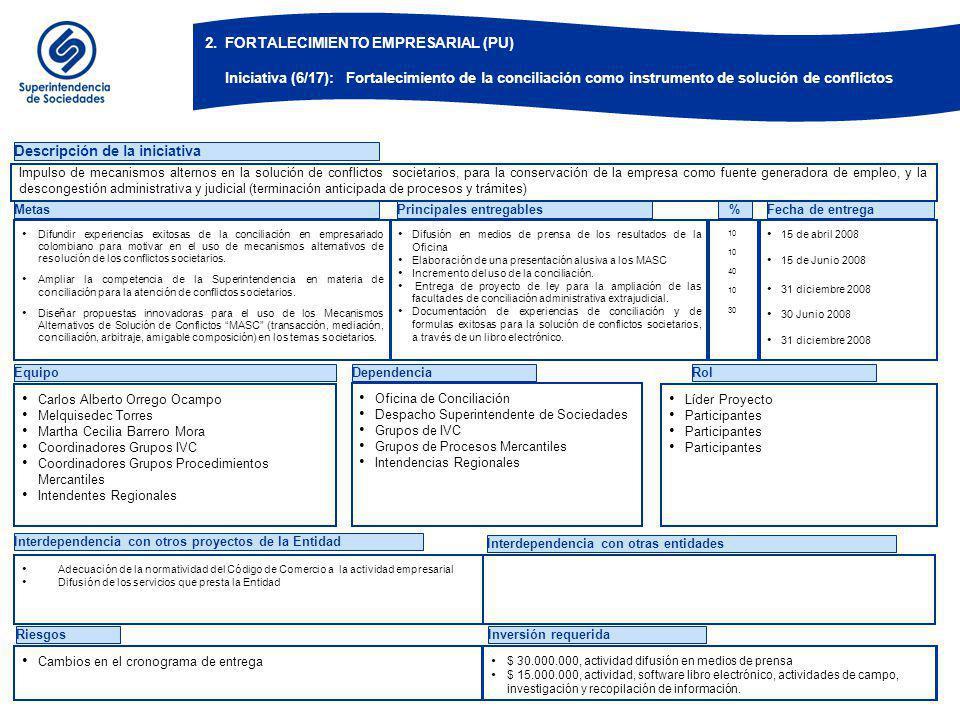 EquipoDependenciaRol Descripción de la iniciativa Metas Difundir experiencias exitosas de la conciliación en empresariado colombiano para motivar en el uso de mecanismos alternativos de resolución de los conflictos societarios.