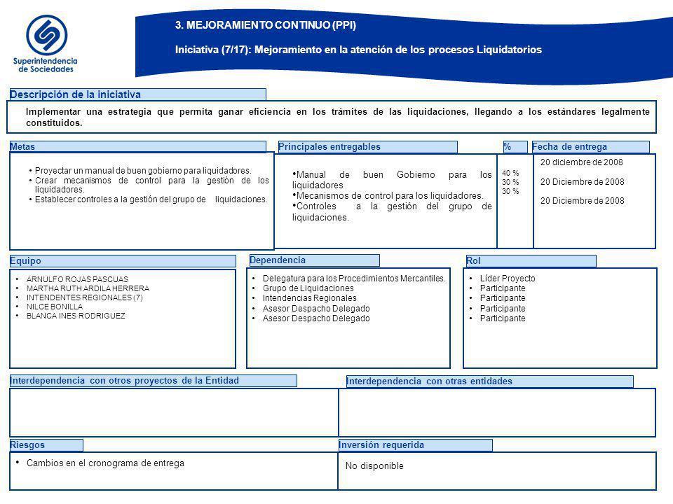 Equipo Dependencia Rol Descripción de la iniciativa Metas Proyectar un manual de buen gobierno para liquidadores. Crear mecanismos de control para la