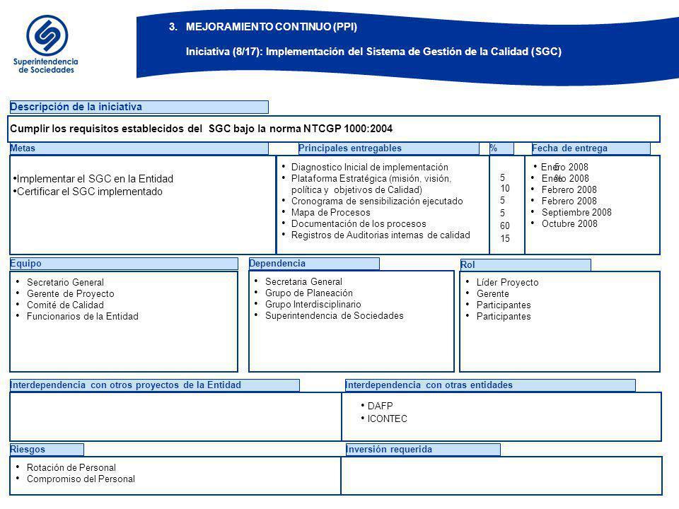 EquipoDependencia Rol Descripción de la iniciativa Metas Diagnostico Inicial de implementación Plataforma Estratégica (misión, visión, política y obje