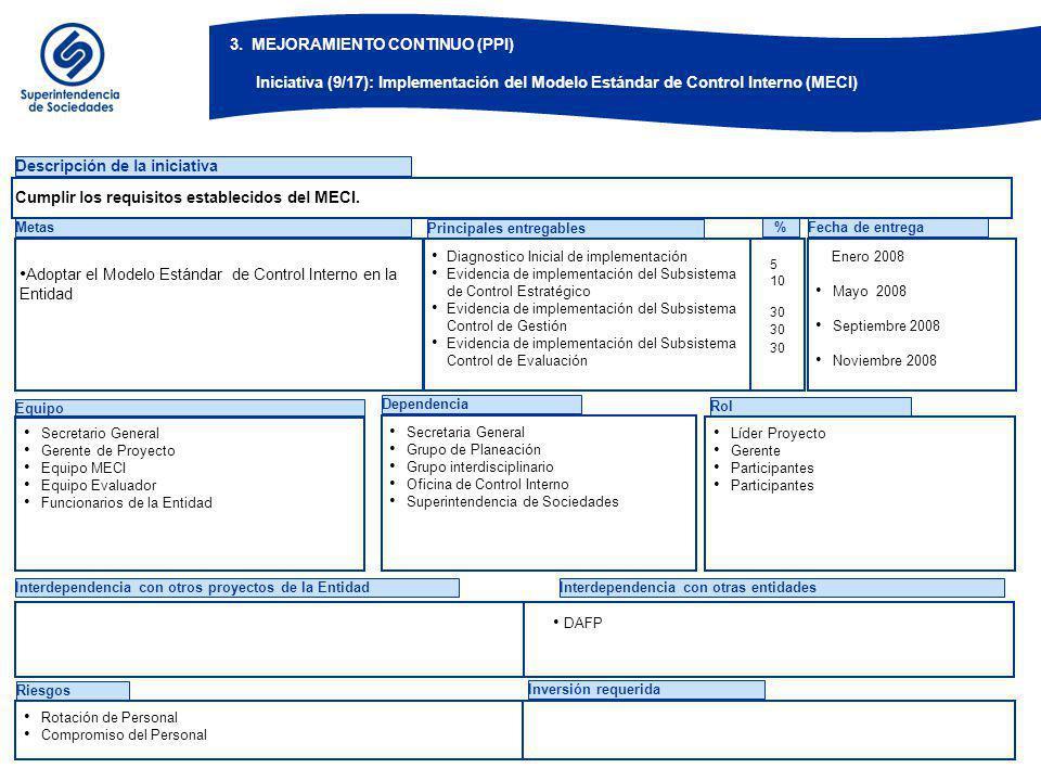 Equipo Dependencia Rol Descripción de la iniciativa Metas Diagnostico Inicial de implementación Evidencia de implementación del Subsistema de Control