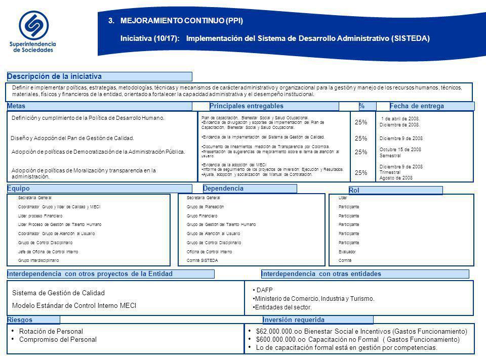 EquipoDependencia Rol Descripción de la iniciativa Metas Plan de capacitación, Bienestar Social y Salud Ocupacional.