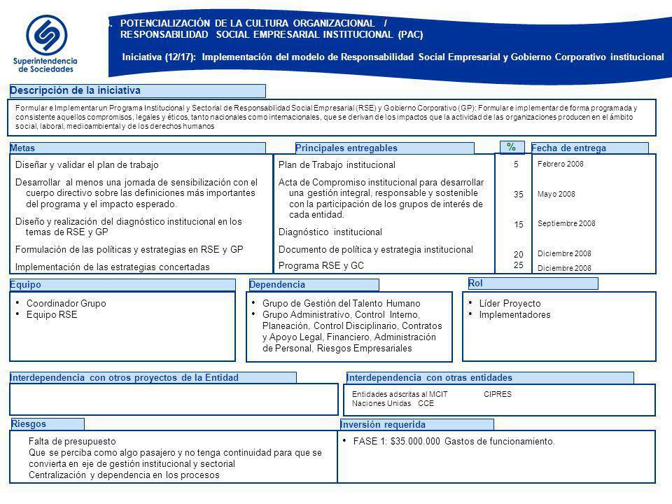 EquipoDependencia Rol Descripción de la iniciativa Metas Diseñar y validar el plan de trabajo Desarrollar al menos una jornada de sensibilización con