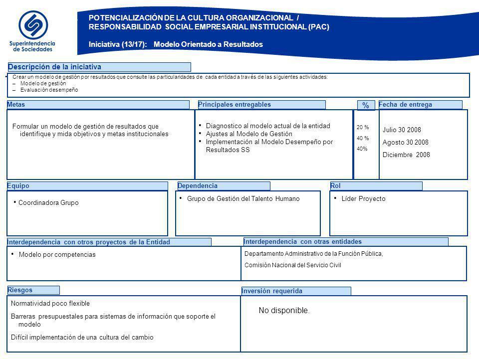 EquipoDependenciaRol Descripción de la iniciativa Metas Diagnostico al modelo actual de la entidad Ajustes al Modelo de Gestión Implementación al Mode