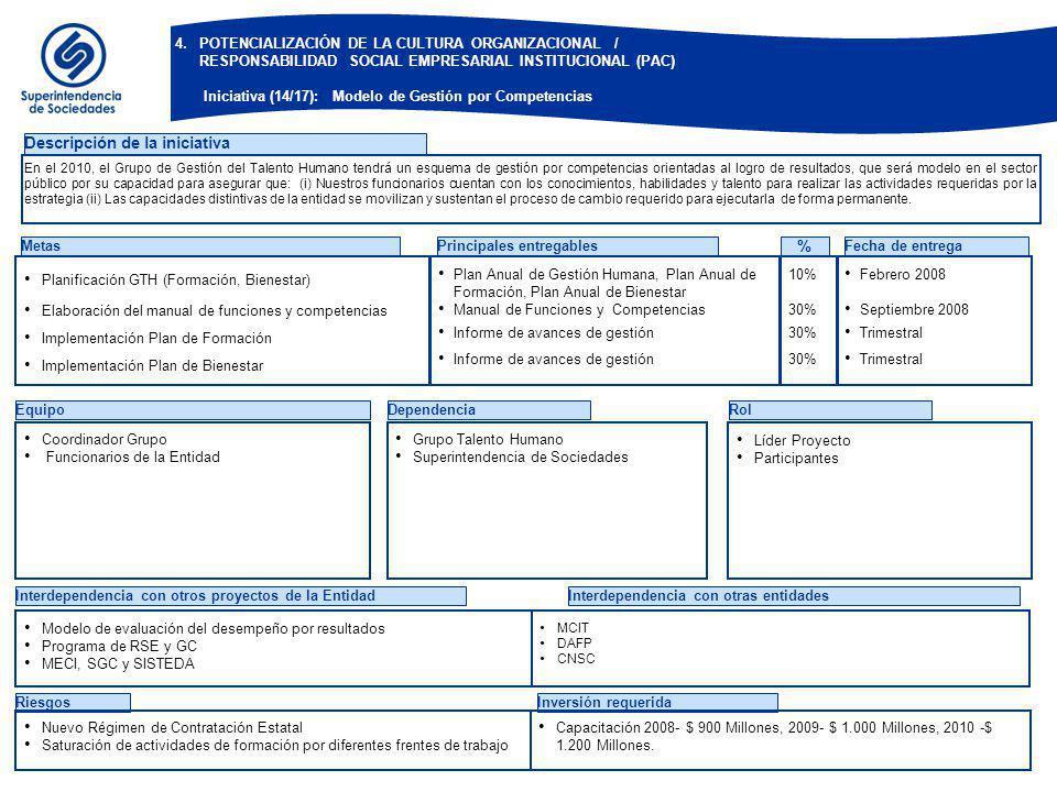 EquipoDependenciaRol Descripción de la iniciativa Metas Planificación GTH (Formación, Bienestar) Elaboración del manual de funciones y competencias Im