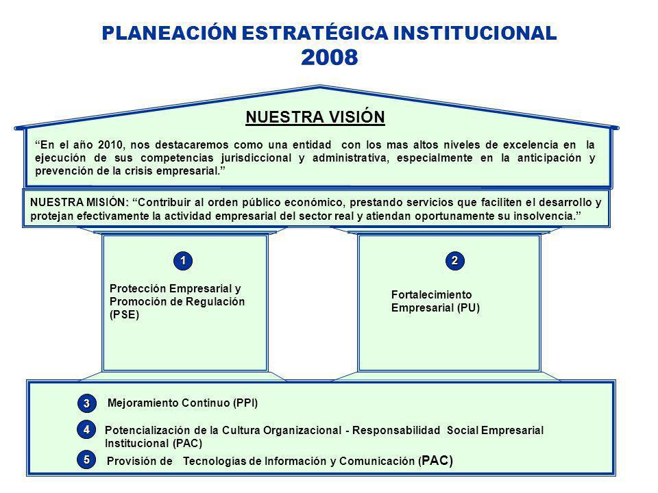 PLANEACIÓN ESTRATÉGICA INSTITUCIONAL 2008 En el año 2010, nos destacaremos como una entidad con los mas altos niveles de excelencia en la ejecución de