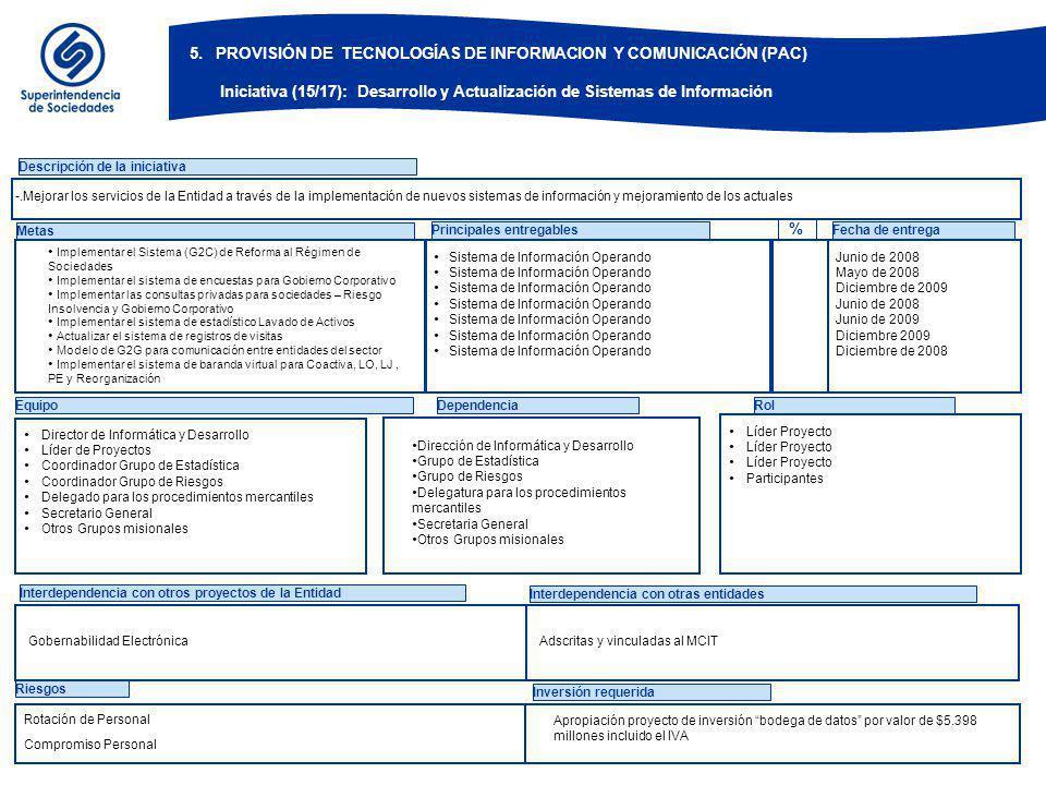 EquipoDependenciaRol Descripción de la iniciativa Metas Sistema de Información Operando Principales entregables Interdependencia con otros proyectos de la Entidad Interdependencia con otras entidades Fecha de entrega Riesgos Director de Informática y Desarrollo Líder de Proyectos Coordinador Grupo de Estadística Coordinador Grupo de Riesgos Delegado para los procedimientos mercantiles Secretario General Otros Grupos misionales Inversión requerida % Apropiación proyecto de inversión bodega de datos por valor de $5.398 millones incluido el IVA Junio de 2008 Mayo de 2008 Diciembre de 2009 Junio de 2008 Junio de 2009 Diciembre 2009 Diciembre de 2008 Líder Proyecto Participantes -.Mejorar los servicios de la Entidad a través de la implementación de nuevos sistemas de información y mejoramiento de los actuales Rotación de Personal Compromiso Personal Implementar el Sistema (G2C) de Reforma al Régimen de Sociedades Implementar el sistema de encuestas para Gobierno Corporativo Implementar las consultas privadas para sociedades – Riesgo Insolvencia y Gobierno Corporativo Implementar el sistema de estadístico Lavado de Activos Actualizar el sistema de registros de visitas Modelo de G2G para comunicación entre entidades del sector Implementar el sistema de baranda virtual para Coactiva, LO, LJ, PE y Reorganización Dirección de Informática y Desarrollo Grupo de Estadística Grupo de Riesgos Delegatura para los procedimientos mercantiles Secretaria General Otros Grupos misionales Gobernabilidad Electrónica Adscritas y vinculadas al MCIT 5.